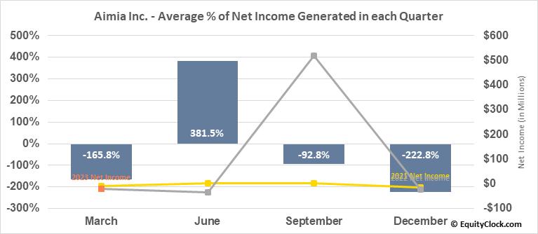 Aimia Inc. (TSE:AIM.TO) Net Income Seasonality