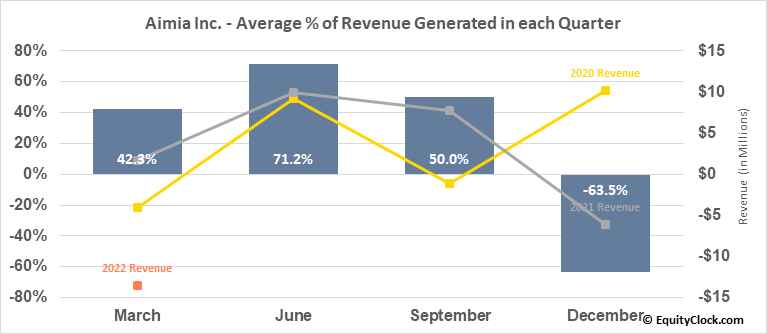 Aimia Inc. (TSE:AIM.TO) Revenue Seasonality