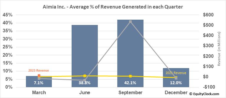 Aimia Inc. (TSE:AIM.TO) Revenue Seasonality