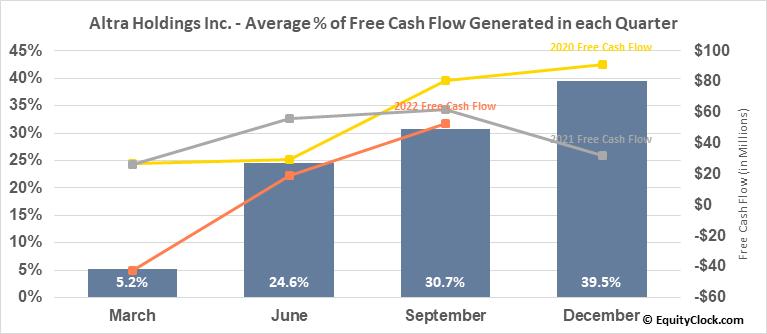 Altra Holdings Inc. (NASD:AIMC) Free Cash Flow Seasonality
