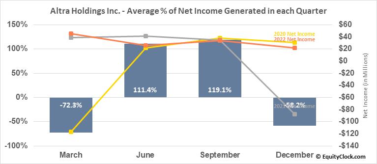 Altra Holdings Inc. (NASD:AIMC) Net Income Seasonality