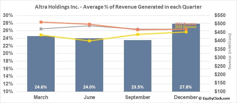 Altra Holdings Inc. (NASD:AIMC) Revenue Seasonality