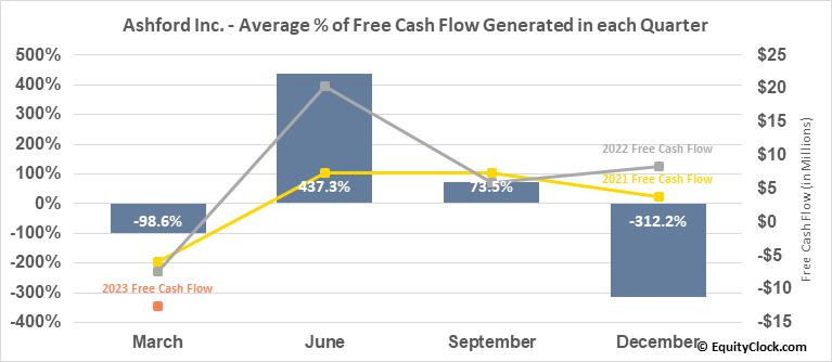 Ashford Inc. (AMEX:AINC) Free Cash Flow Seasonality