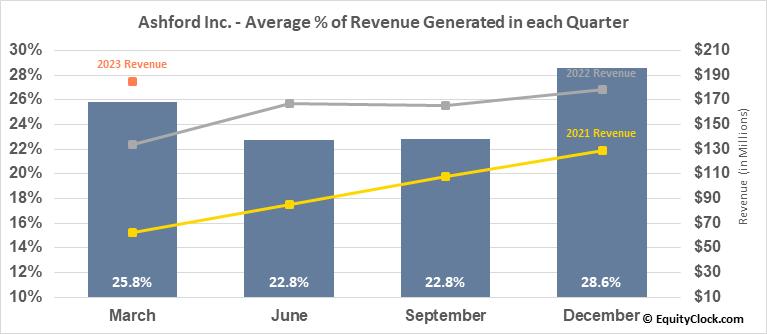 Ashford Inc. (AMEX:AINC) Revenue Seasonality
