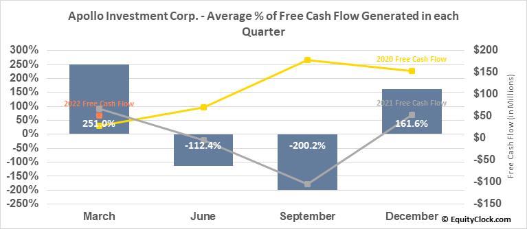 Apollo Investment Corp. (NASD:AINV) Free Cash Flow Seasonality