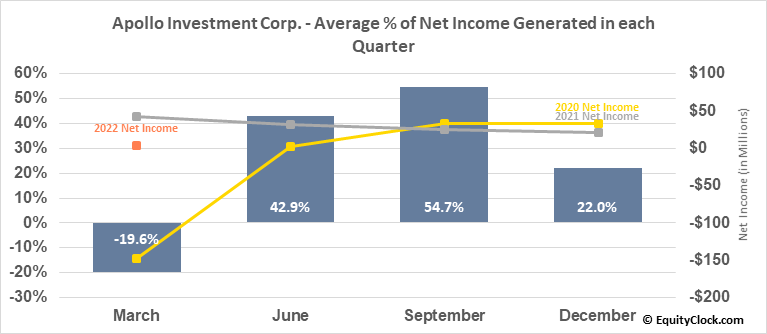 Apollo Investment Corp. (NASD:AINV) Net Income Seasonality
