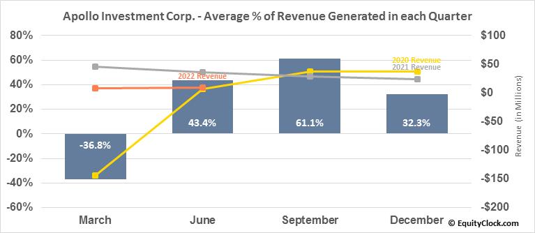 Apollo Investment Corp. (NASD:AINV) Revenue Seasonality