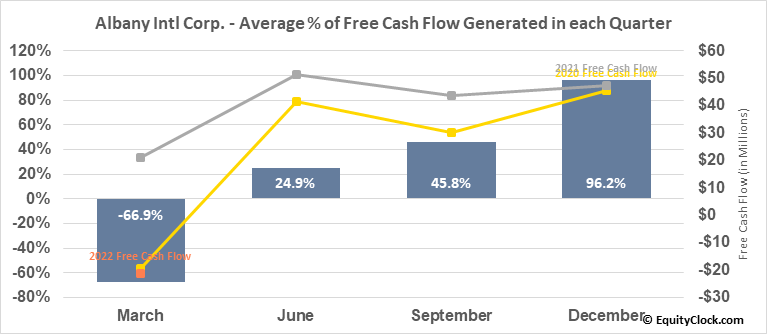 Albany Intl Corp. (NYSE:AIN) Free Cash Flow Seasonality