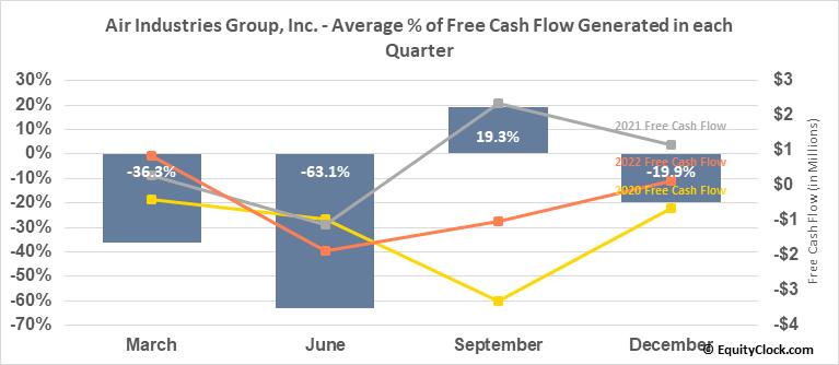 Air Industries Group, Inc. (AMEX:AIRI) Free Cash Flow Seasonality