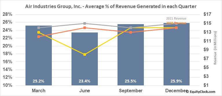 Air Industries Group, Inc. (AMEX:AIRI) Revenue Seasonality
