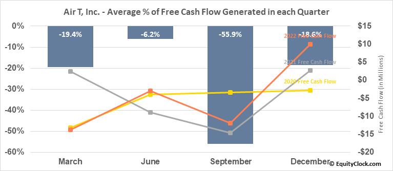 Air T, Inc. (NASD:AIRT) Free Cash Flow Seasonality