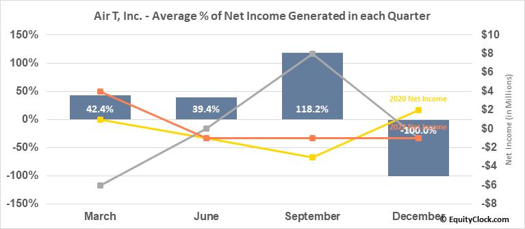 Air T, Inc. (NASD:AIRT) Net Income Seasonality