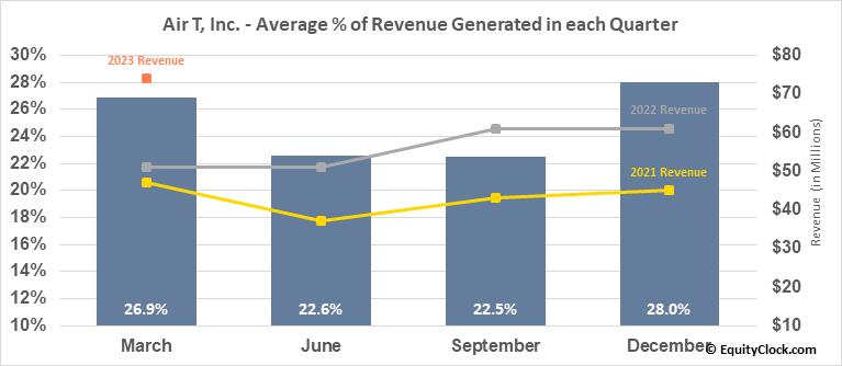 Air T, Inc. (NASD:AIRT) Revenue Seasonality