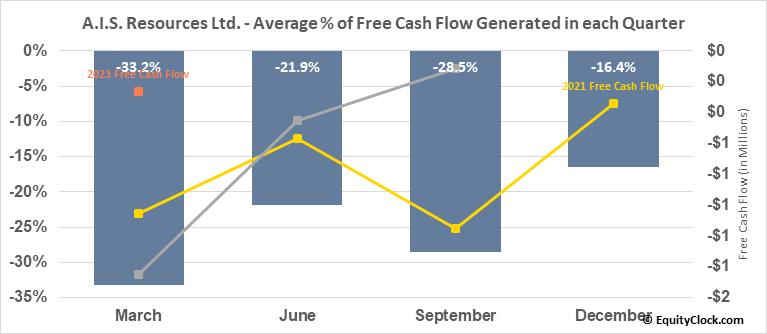 A.I.S. Resources Ltd. (TSXV:AIS.V) Free Cash Flow Seasonality