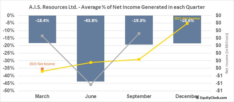 A.I.S. Resources Ltd. (TSXV:AIS.V) Net Income Seasonality