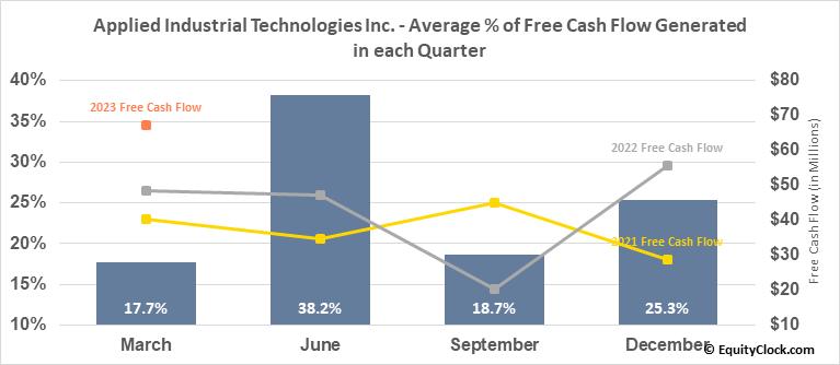 Applied Industrial Technologies Inc. (NYSE:AIT) Free Cash Flow Seasonality