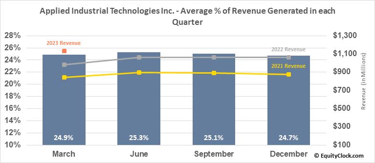Applied Industrial Technologies Inc. (NYSE:AIT) Revenue Seasonality