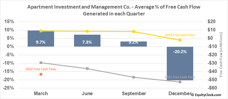 Apartment Investment and Management Co. (NYSE:AIV) Free Cash Flow Seasonality