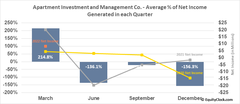 Apartment Investment and Management Co. (NYSE:AIV) Net Income Seasonality