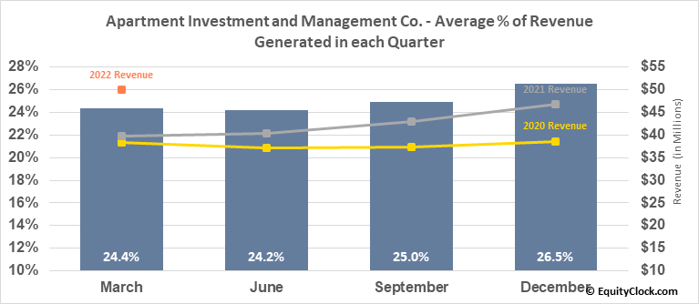 Apartment Investment and Management Co. (NYSE:AIV) Revenue Seasonality