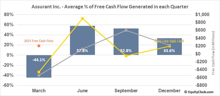 Assurant Inc. (NYSE:AIZ) Free Cash Flow Seasonality