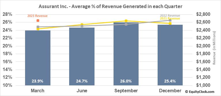 Assurant Inc. (NYSE:AIZ) Revenue Seasonality