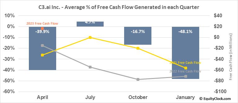 C3.ai Inc. (NYSE:AI) Free Cash Flow Seasonality