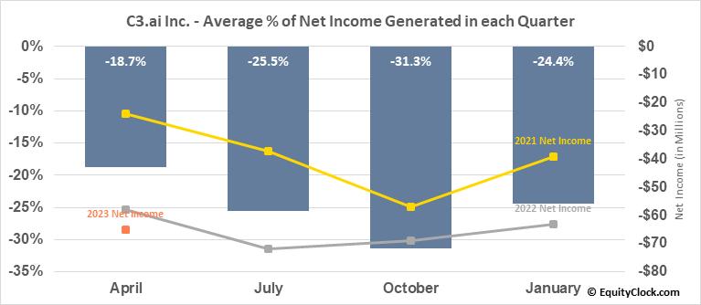 C3.ai Inc. (NYSE:AI) Net Income Seasonality
