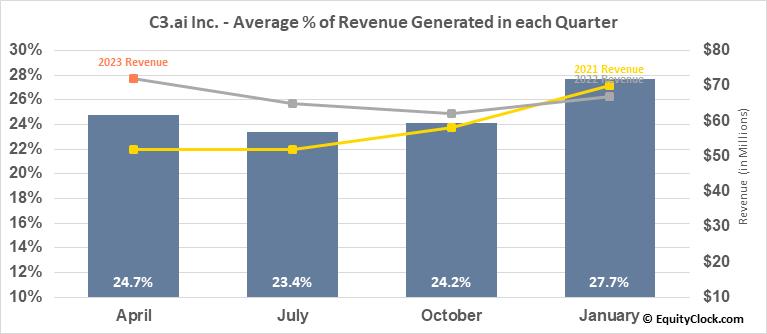 C3.ai Inc. (NYSE:AI) Revenue Seasonality