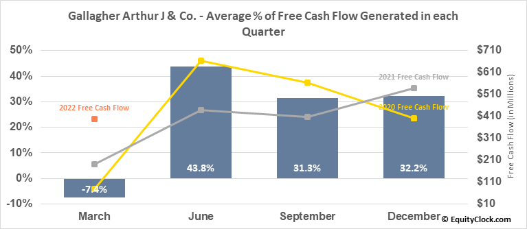 Gallagher Arthur J & Co. (NYSE:AJG) Free Cash Flow Seasonality