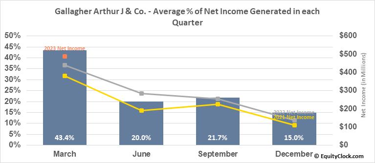 Gallagher Arthur J & Co. (NYSE:AJG) Net Income Seasonality