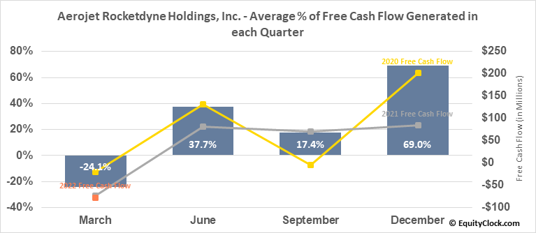 Aerojet Rocketdyne Holdings, Inc. (NYSE:AJRD) Free Cash Flow Seasonality