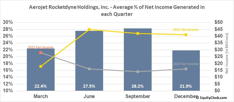 Aerojet Rocketdyne Holdings, Inc. (NYSE:AJRD) Net Income Seasonality