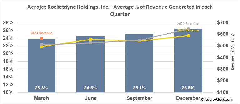 Aerojet Rocketdyne Holdings, Inc. (NYSE:AJRD) Revenue Seasonality