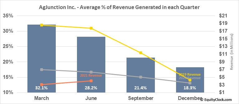 AgJunction Inc. (TSE:AJX.TO) Revenue Seasonality