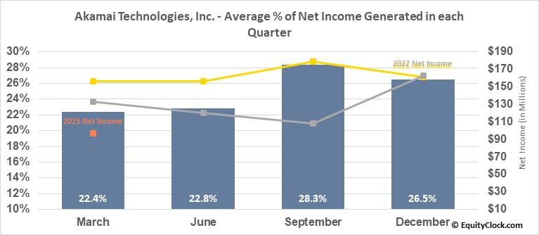 Akamai Technologies, Inc. (NASD:AKAM) Net Income Seasonality