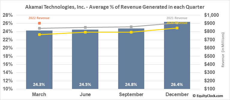 Akamai Technologies, Inc. (NASD:AKAM) Revenue Seasonality