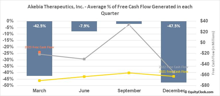 Akebia Therapeutics, Inc. (NASD:AKBA) Free Cash Flow Seasonality