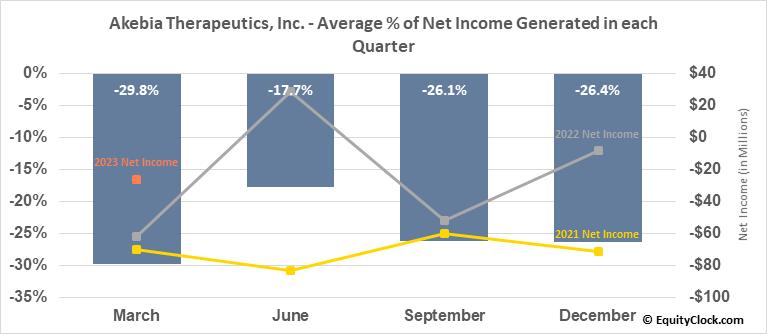 Akebia Therapeutics, Inc. (NASD:AKBA) Net Income Seasonality