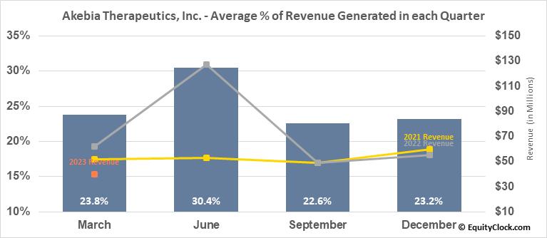 Akebia Therapeutics, Inc. (NASD:AKBA) Revenue Seasonality