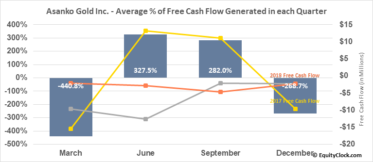 Asanko Gold Inc. (TSE:AKG.TO) Free Cash Flow Seasonality