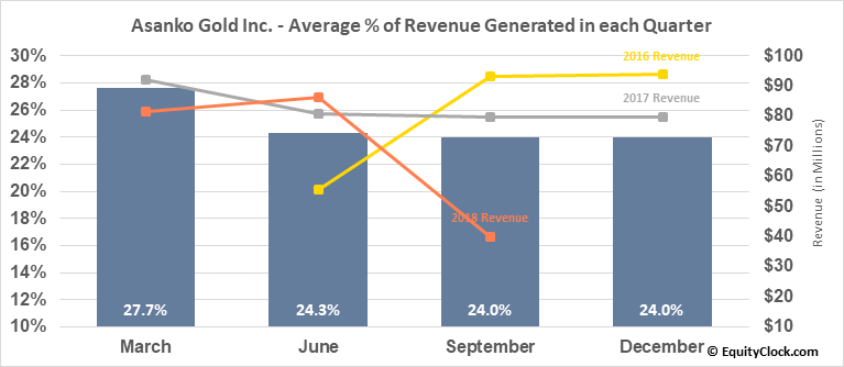 Asanko Gold Inc. (TSE:AKG.TO) Revenue Seasonality