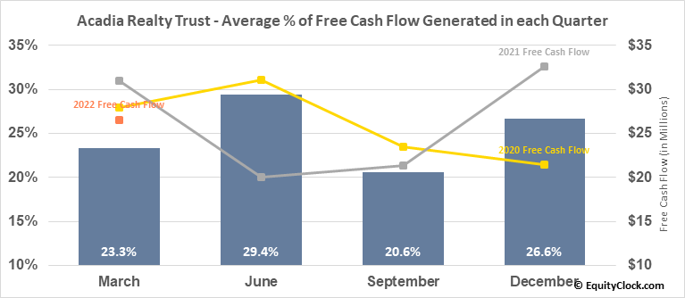 Acadia Realty Trust (NYSE:AKR) Free Cash Flow Seasonality