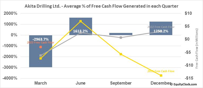 Akita Drilling Ltd. (TSE:AKT/A.TO) Free Cash Flow Seasonality