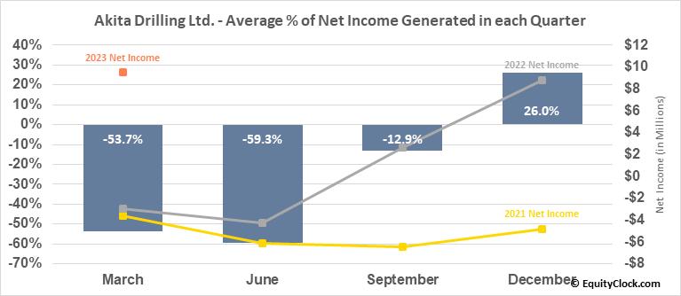 Akita Drilling Ltd. (TSE:AKT/A.TO) Net Income Seasonality