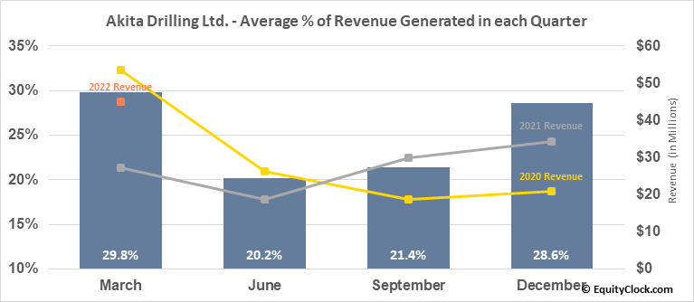 Akita Drilling Ltd. (TSE:AKT/A.TO) Revenue Seasonality