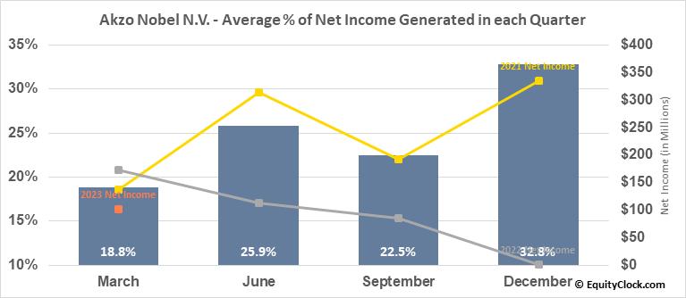 Akzo Nobel N.V. (OTCMKT:AKZOY) Net Income Seasonality