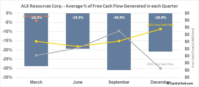 ALX Uranium Corp. (TSXV:AL.V) Free Cash Flow Seasonality
