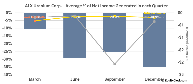 ALX Uranium Corp. (TSXV:AL.V) Net Income Seasonality