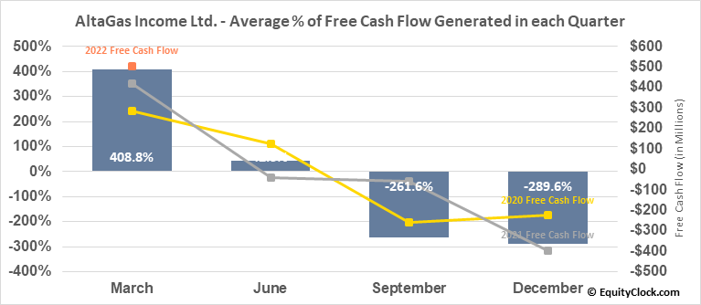 AltaGas Income Ltd. (TSE:ALA.TO) Free Cash Flow Seasonality